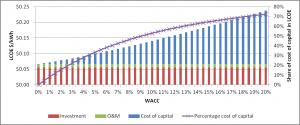 cost capital