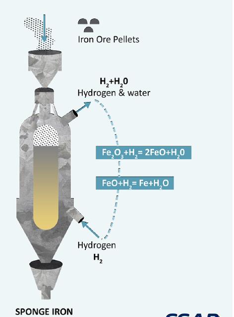 CO2freeironmaking