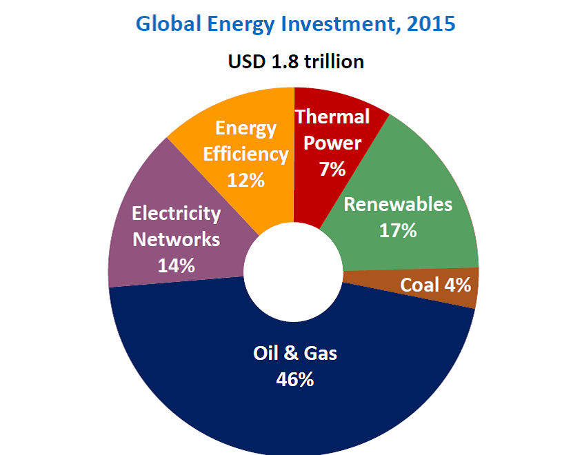 global-energy-investment-2015